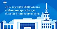 2015-жылдан 2018-жылга чейин январь айында болгон Бишкектеги суук