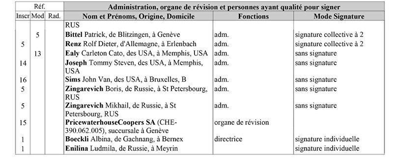 Сведения о компании Ilim Holding SA взятые из Реестре предприятий Швейцарии