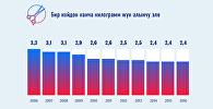 Кыргызстандагы кой-эчки