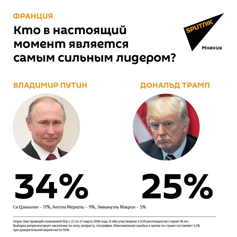 ВФРГ, Франции иИталии Владимира Путина считают самым необычайным лидером вмире