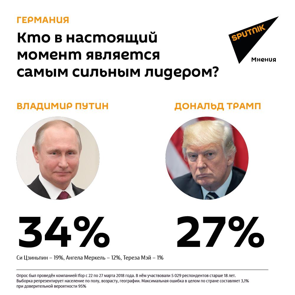 ВФРГ, Франции иИталии В. Путина считают самым необычайным лидером вмире
