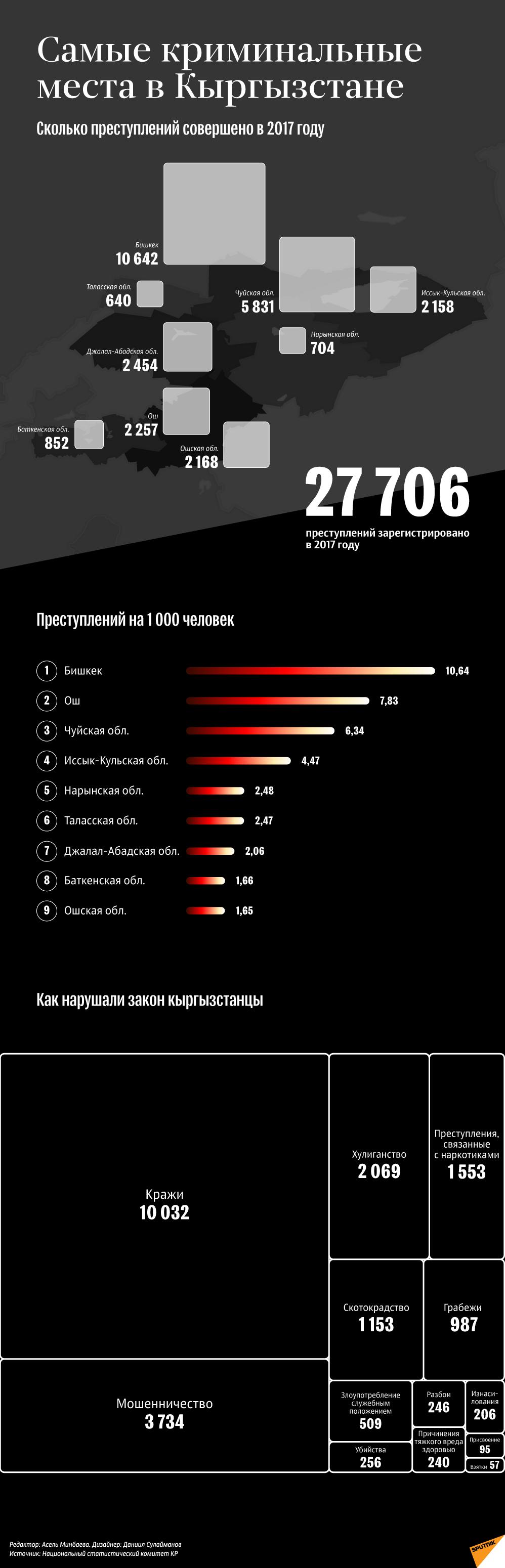 Самые криминальные места в Кыргызстане