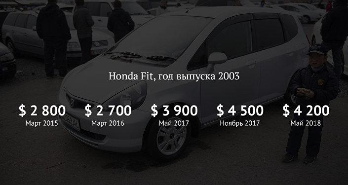 Как изменились цены на Honda Fit на вторичном рынке авто за 4 года