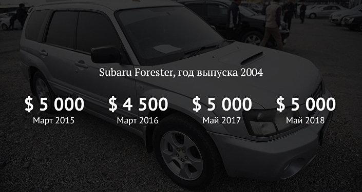 Как изменились цены на Subaru Forester на вторичном рынке авто за 4 года