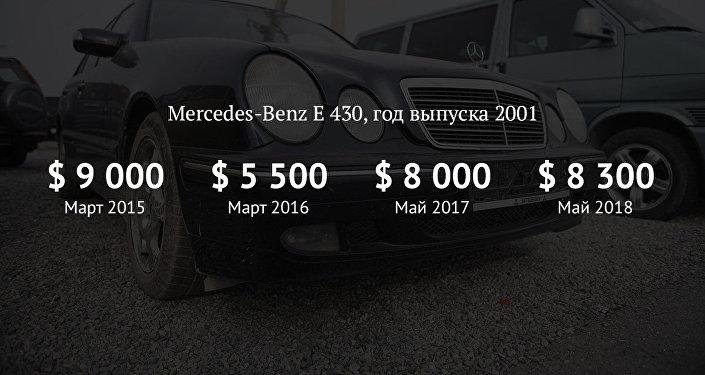 Как изменились цены на Mercedes-Benz E-430 на вторичном рынке авто за 4 года