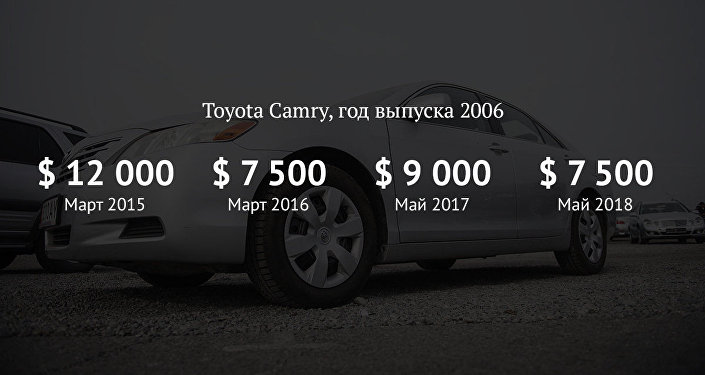 Как изменились цены на Toyota Camry на вторичном рынке авто за 4 года