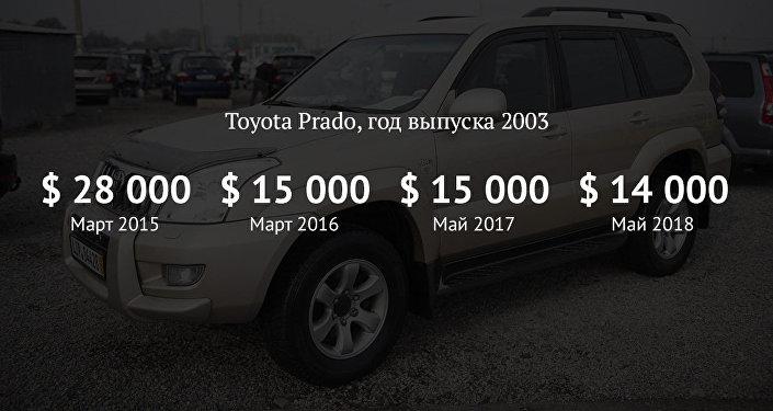 Как изменились цены на Toyota Prado на вторичном рынке авто за 4 года