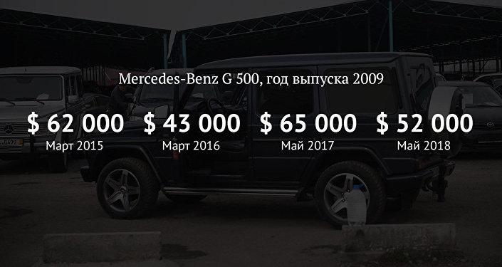 Как изменились цены на Mercedes-Benz G-500 на вторичном рынке авто за 4 года