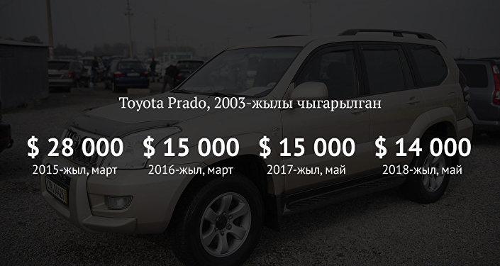 Toyota Prado, 2003-жылы чыккан
