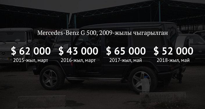 Mercedes-Benz G 500, 2009-жылы чыккан