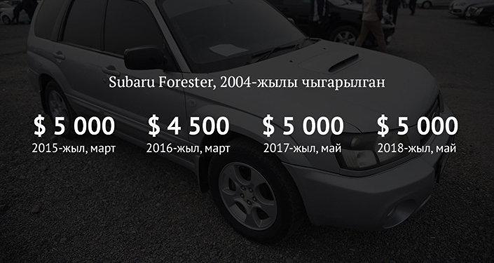 Subaru Forester, 2004-жылы чыккан