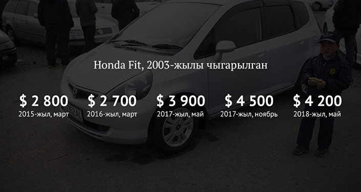 Honda Fit, 2003-жылы чыккан