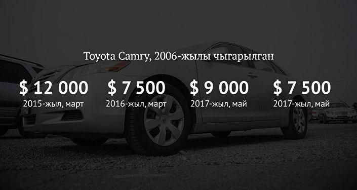 Toyota Camry, 2006-жылы чыккан