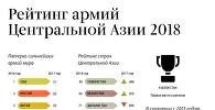 Рейтинг армий Центральной Азии 2018