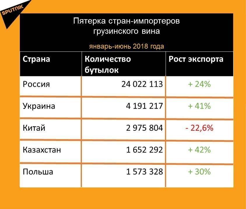 Статистика экспорта спиртных напитков из Грузии за январь-июнь 2018 года