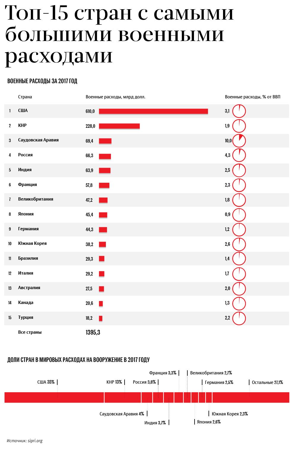Топ 15 стран с самыми большими военными расходами