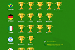 Победители всех чемпионатов мира по футболу