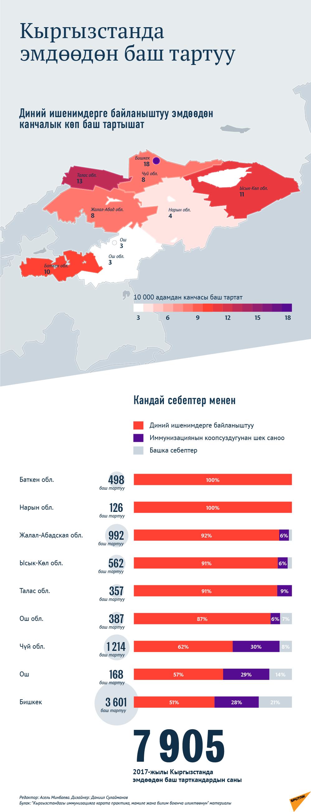 Кыргызстанда эмдөөдөн баш тартуу