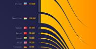 Эли Кыргызстанга көп келген өлкөлөрдүн рейтинги