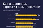 Как изменились зарплаты в Кыргызстане