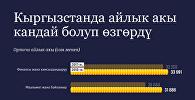 Кыргызстанда айлык акы кандай болуп өзгөрдү