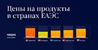 Цены на продукты в странах ЕАЭС