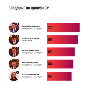 Почему депутаты пропускают заседания — 10 фактов о работе Жогорку Кенеша