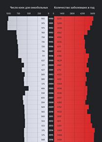 Как менялось число онкобольных в КР
