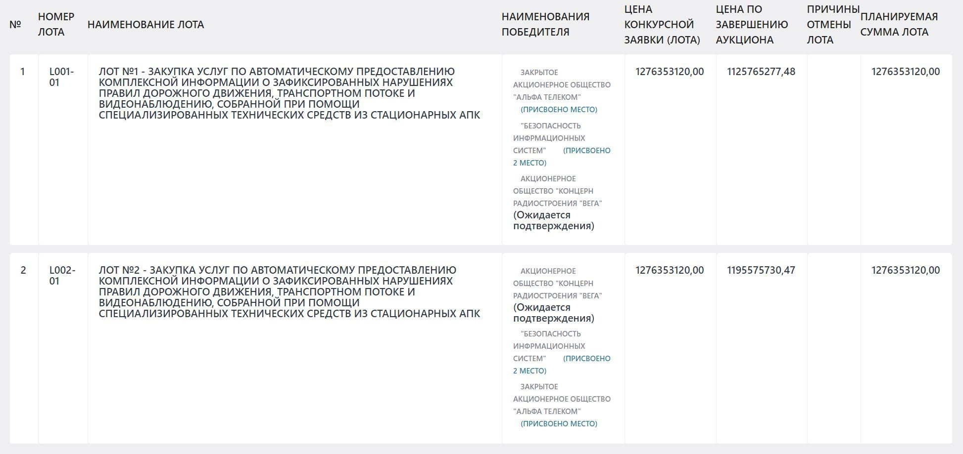 Снимок с портала государственных закупок аукциона по проекту Безопасный город