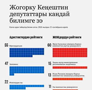 Жогорку Кеңештин депутаттары кандай билимге ээ