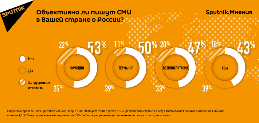 Объективно ли пишут СМИ в Вашей стране о России?