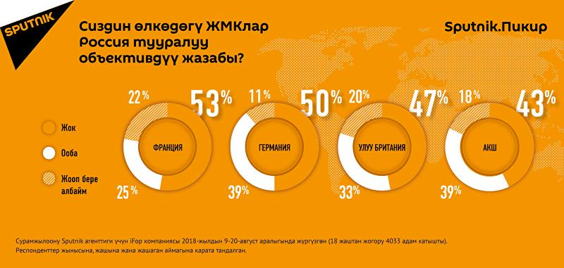 Сиздин өлкөдөгү ЖМКлар Россия тууралуу объективдүү жазабы?