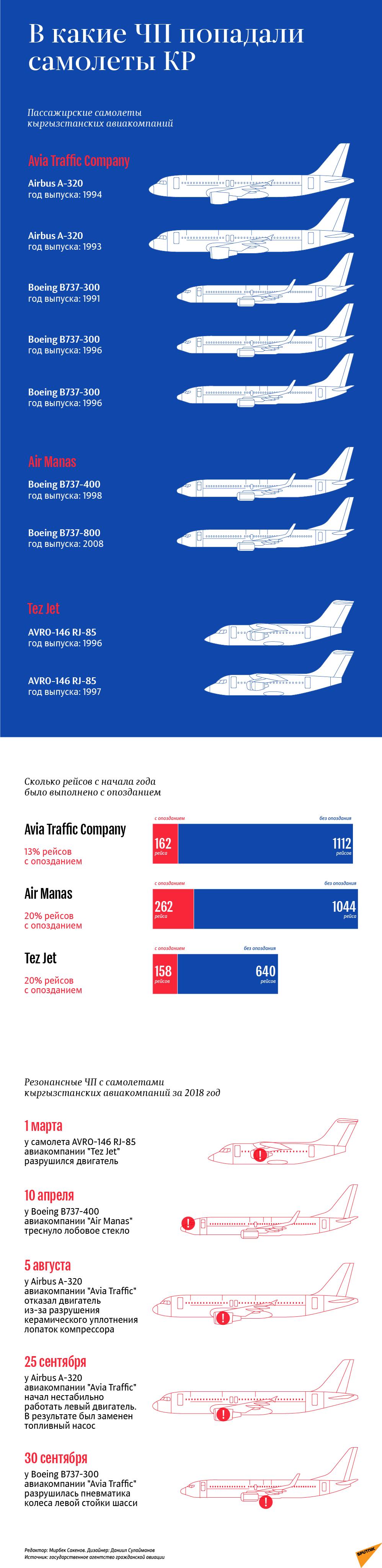 В какие ЧП попадали самолеты КР