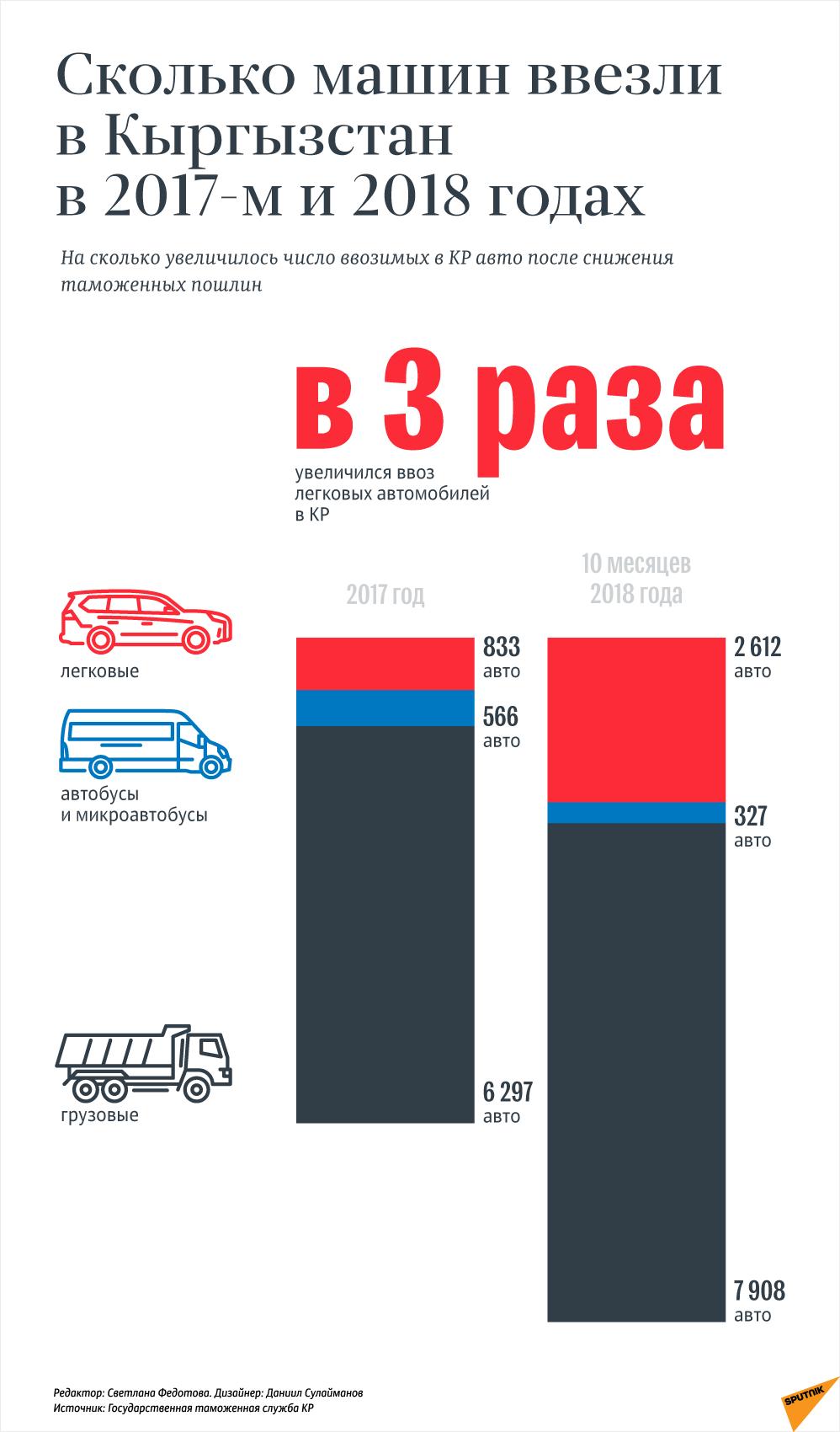 Сколько машин ввезли в Кыргызстан в 2017-м и 2018 годах