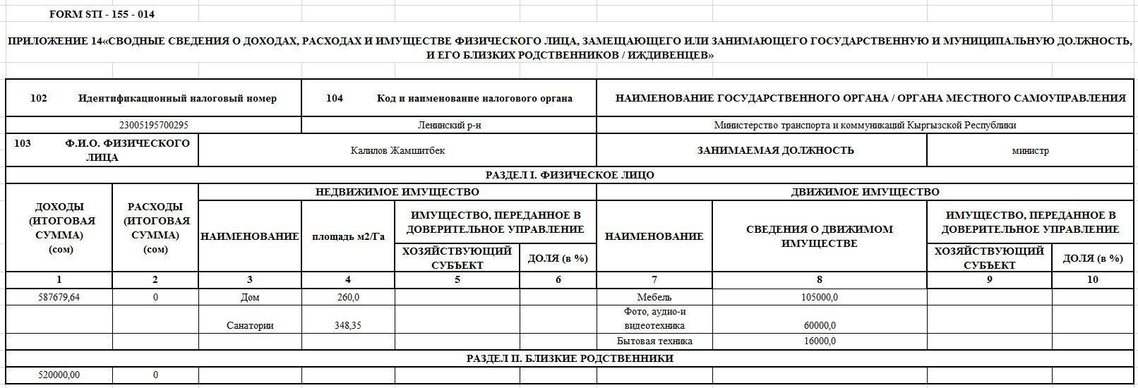 Декларация о доходах министра транспорта и дорог Жамшитбека Калилова