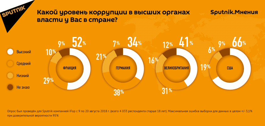 Жители крупнейших стран Запада оценивают уровень коррупции в их органах власти как высокий