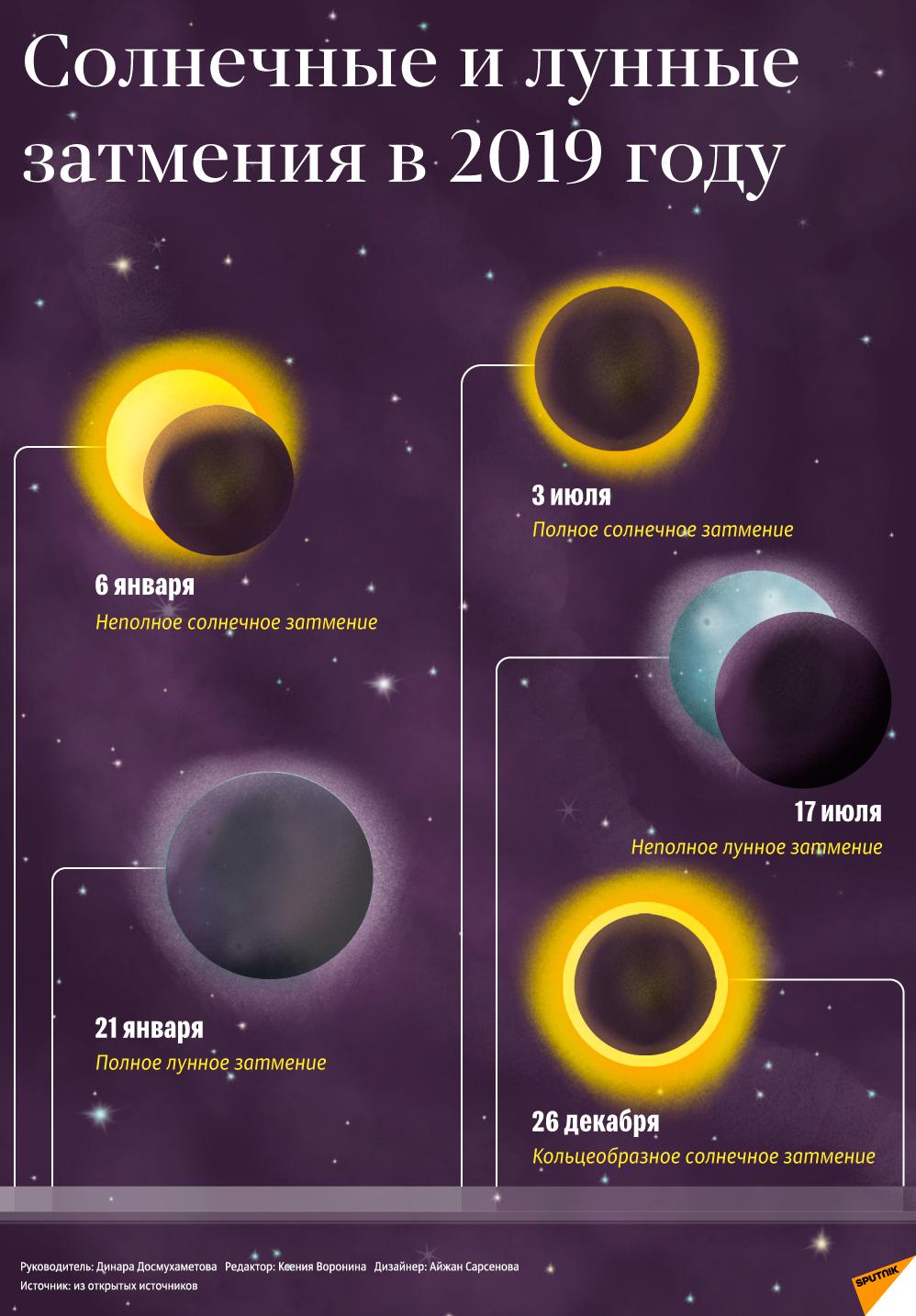 О солнечных и лунных затмениях 2019 года — инфографика