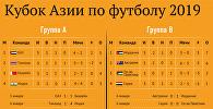 Расписание матчей Кубка Азии по футболу — инфографика