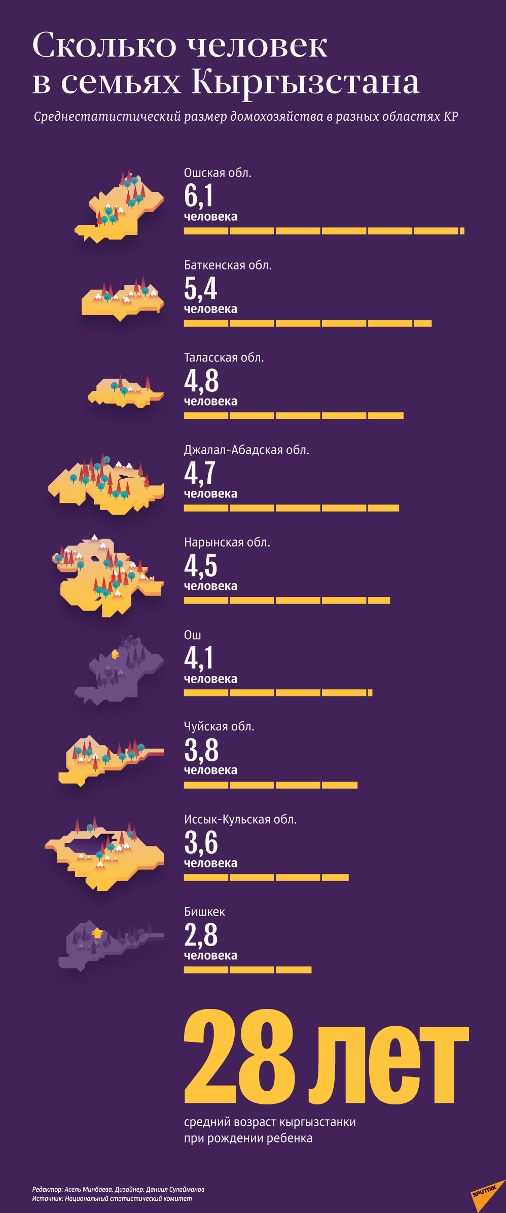 Сколько человек в семьях Кыргызстана