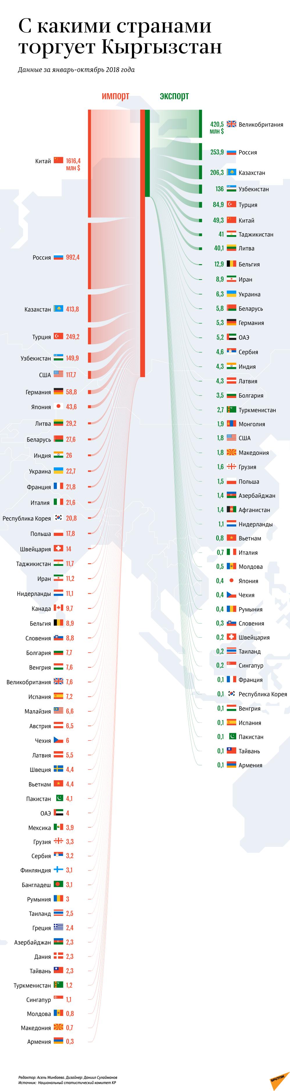 С какими странами торгует Кыргызстан
