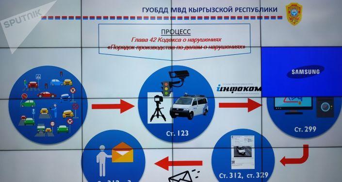 Центр мониторинга ГЧП Безопасный город  ГУОБДД КР