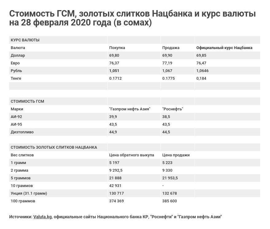 Стоимость ГСМ, золотых слитков Нацбанка и курс валюты на 28 февраля 2020 года (в сомах)