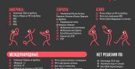 Какие спортивные турниры отменены в мире и Кыргызстане — инфографика